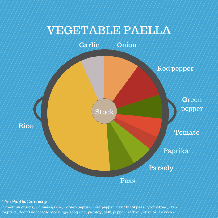 Paella infographic designed to draw comments and shares